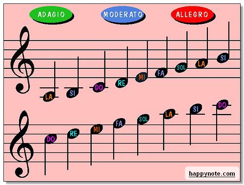 aprender notas musicales